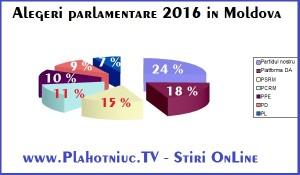 Cine va castiga alegerile din 2016 in Moldova